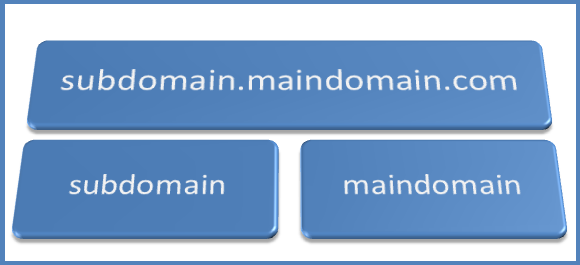 Keywords in Subdomain