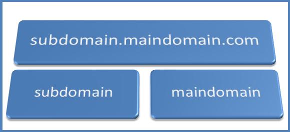 Keywords in Subdomain