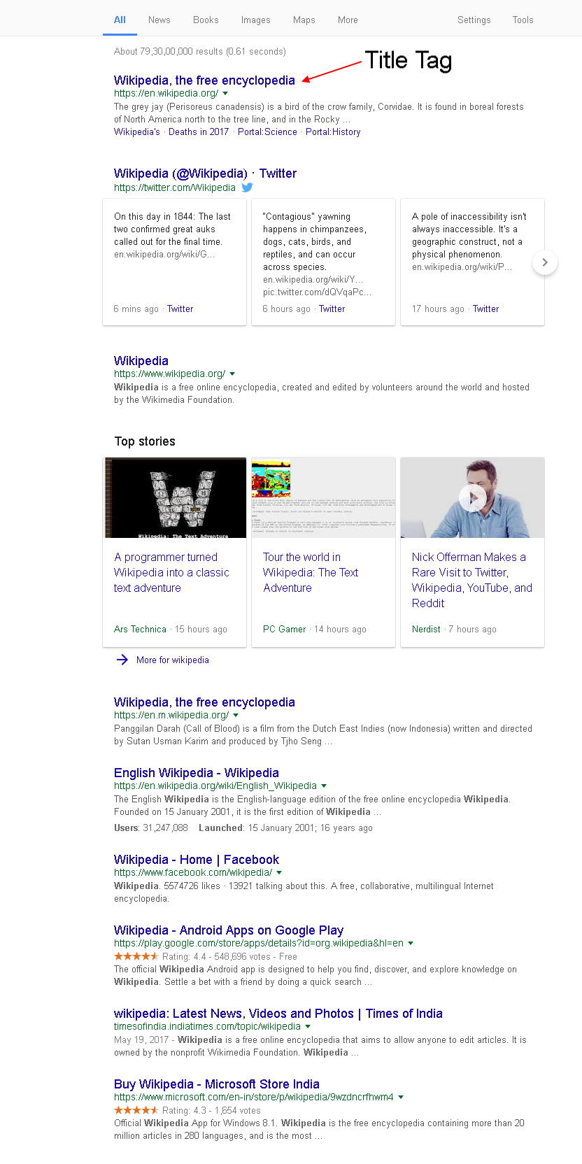Title Tags in SERP