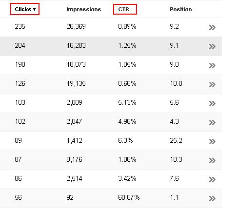 CTR metrics
