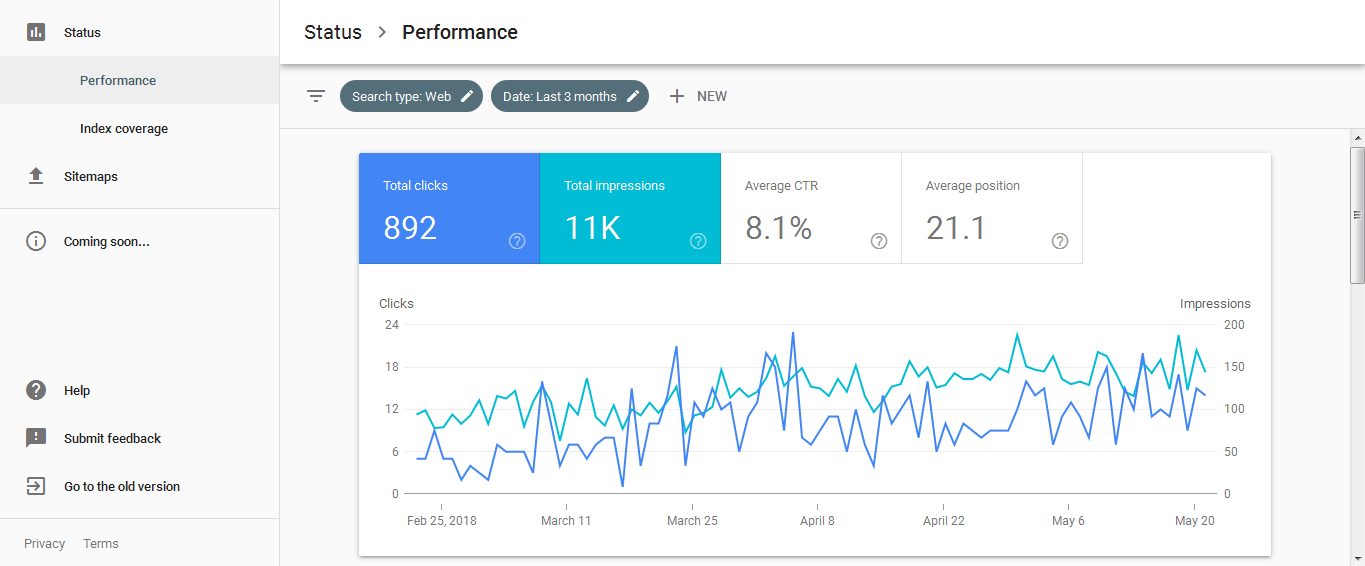 Image of performance in search console