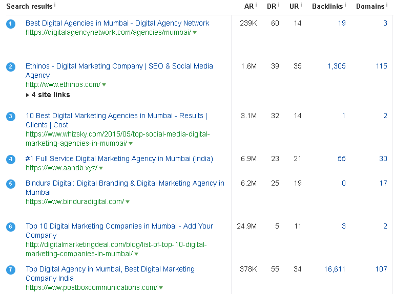 "SERP overview for the keyword ""digital marketing agency in mumbai"""