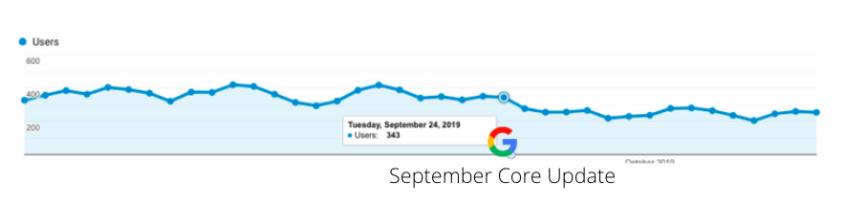 September Core Update Hit