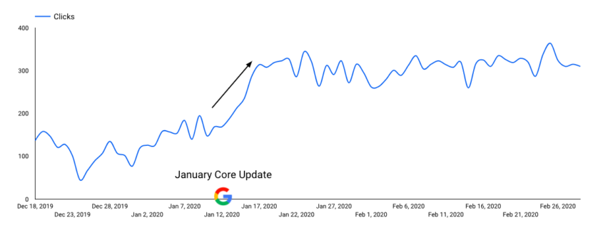 January Core Update Recovery
