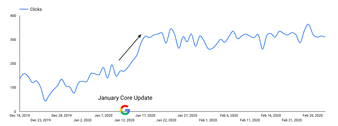 January Core Update Improvements