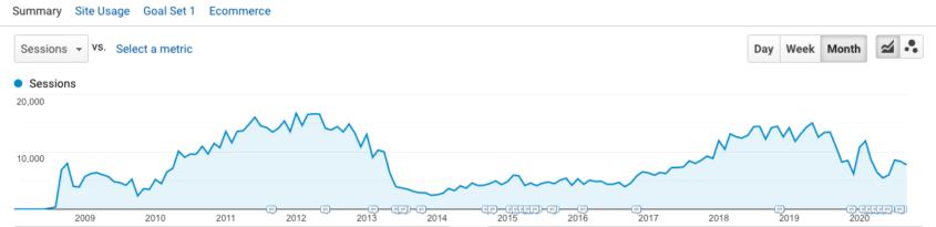 Analytics Traffic overview