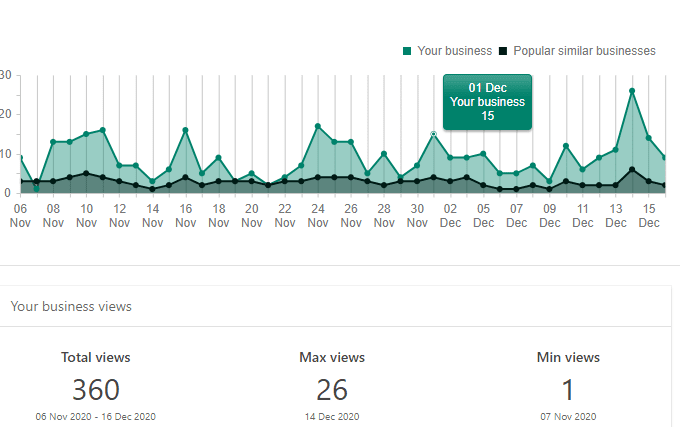 Bing Places dashboard
